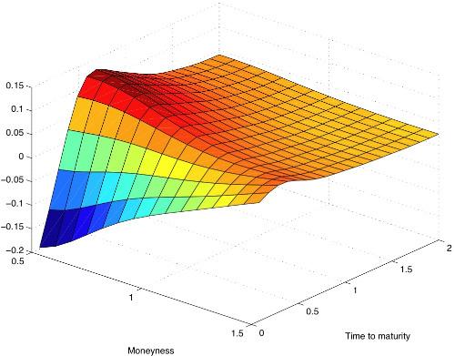 Quantitative Finance | Applied Mathematics & Statistics