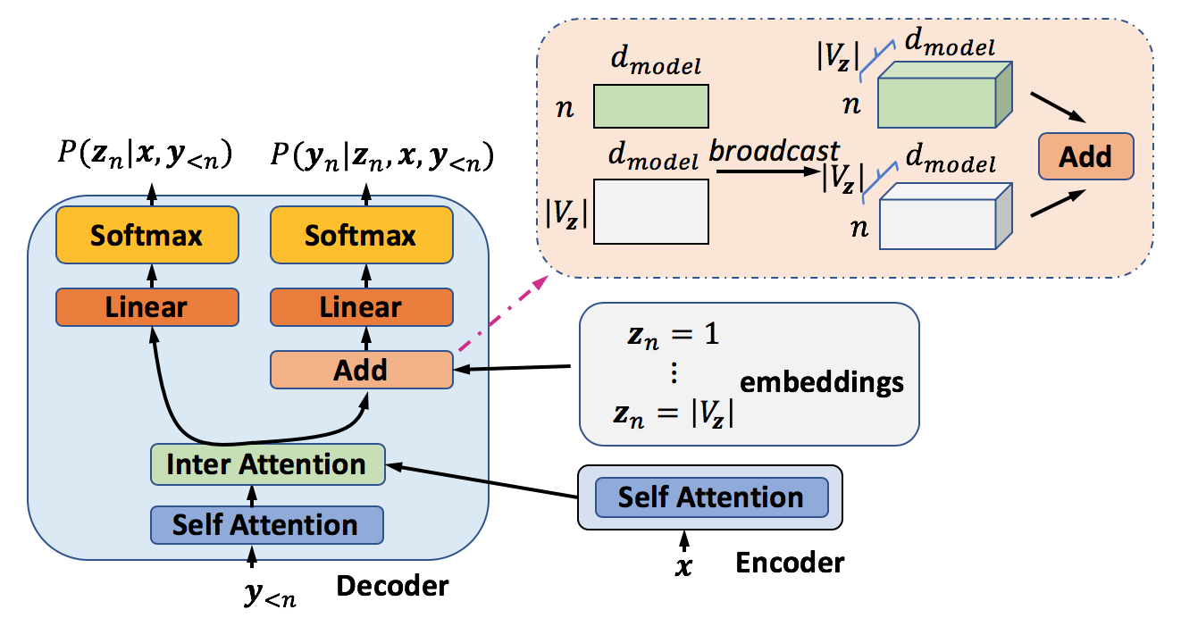 Deep neural architecture to model target latent sequences and sentences