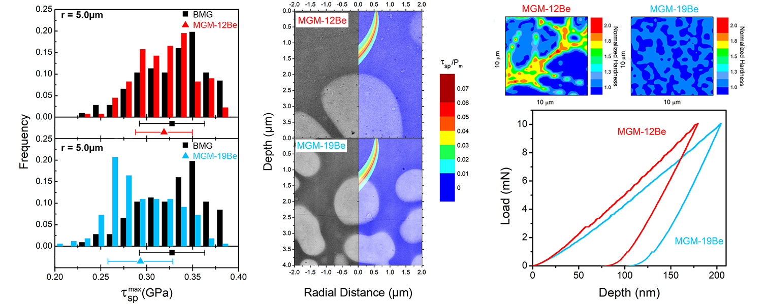 Biased Shear Band Nucleation and Propagation in Metallic Glass Composites