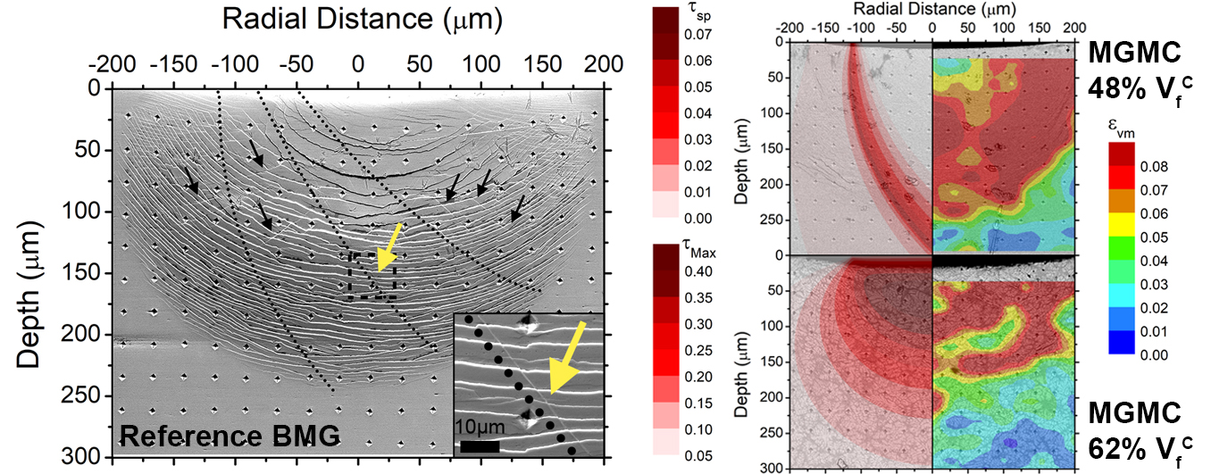 Microstructural Dependence of the Flow Transition in Metallic Glass Composites