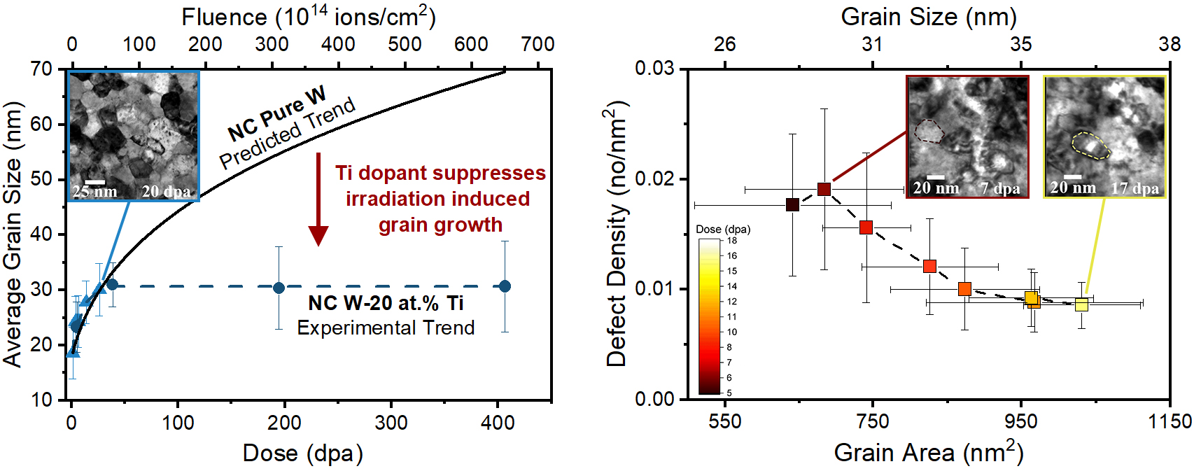 Suppressing Irradiation Induced Instabilities and Defects in NC-W through GB Doping