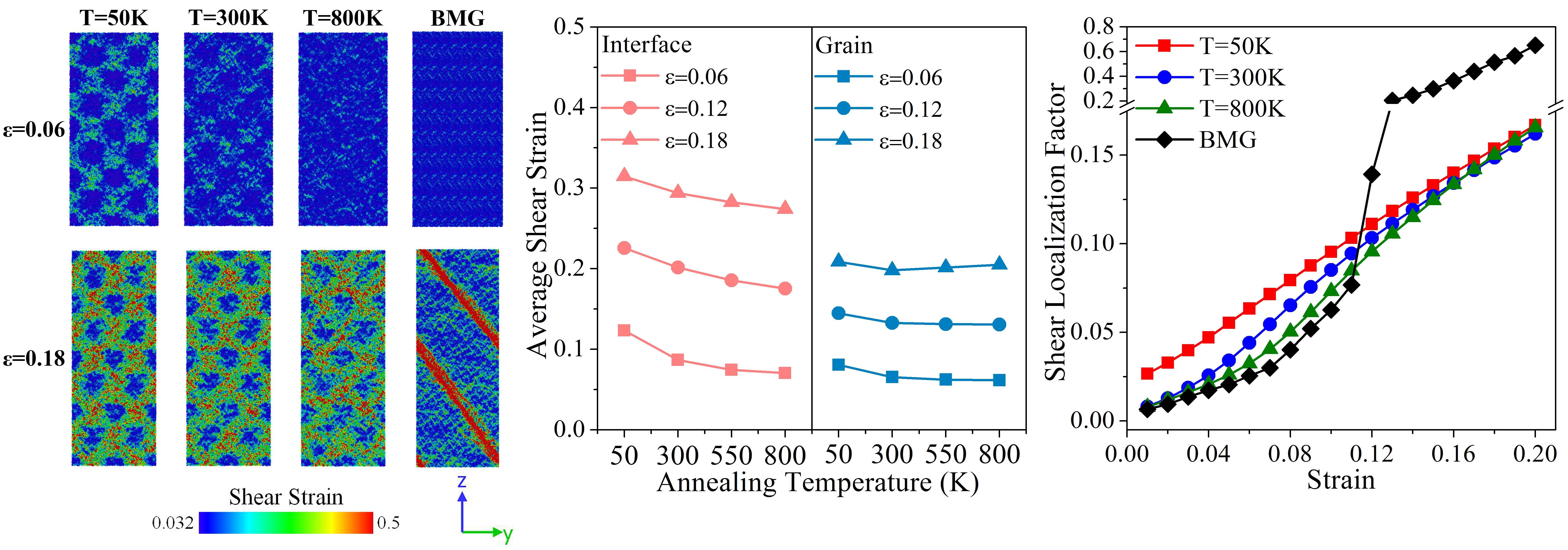 Interfacial Plasticity Governs Strain Delocalization in Metallic Nanoglasses