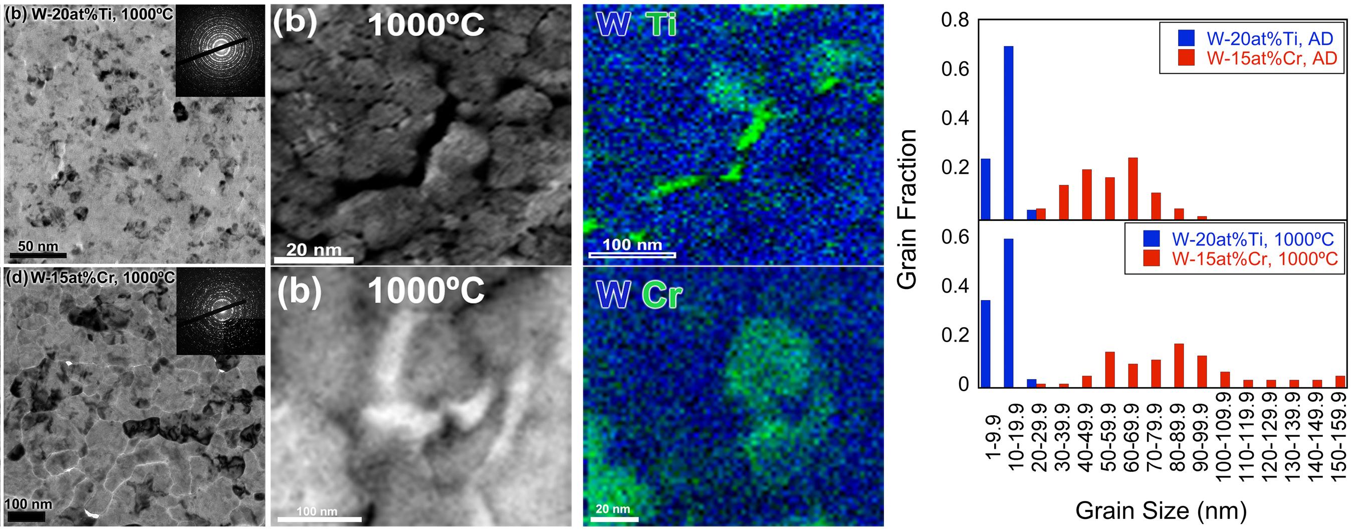 Solute Stabilization of Nanocrystalline Tungsten Against Abnormal Grain Growth