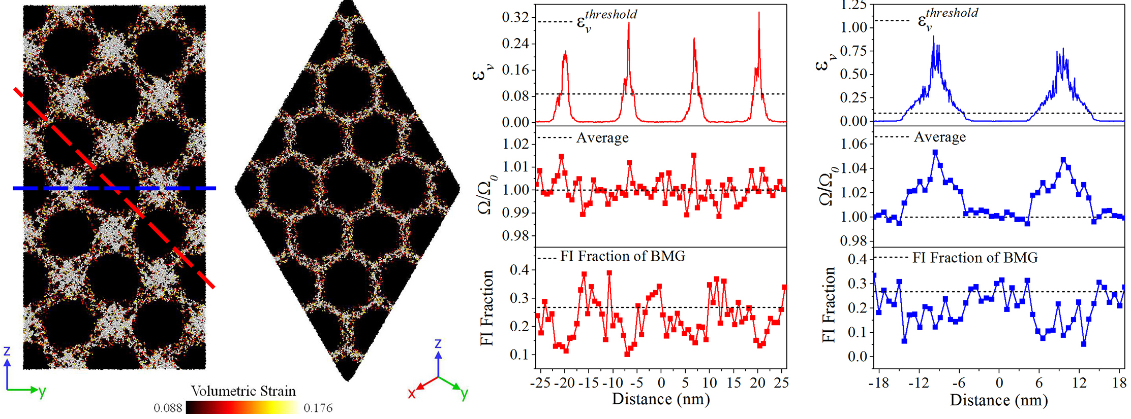 Controlling Interface Structure in Metallic Nanoglasses