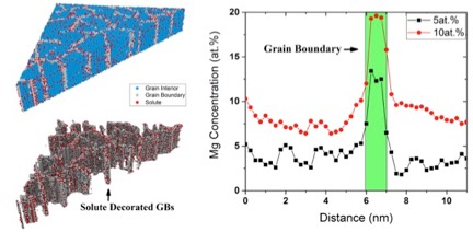 Trelewicz and his students perform large-scale atomistic simulations to explore segregation of solute species to grain boundaries (GBs) in nanostructured alloys, as shown here for an aluminum-magnesium (Al-Mg) system. They use insights from these simulations to design lightweight alloys with theoretical strengths.