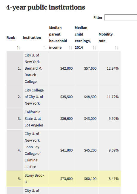 Excerpt from Cronicle article showing Stony Brook in fifth place among 4-year public