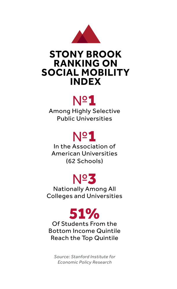 Ranking on Social Mobility Index graphic