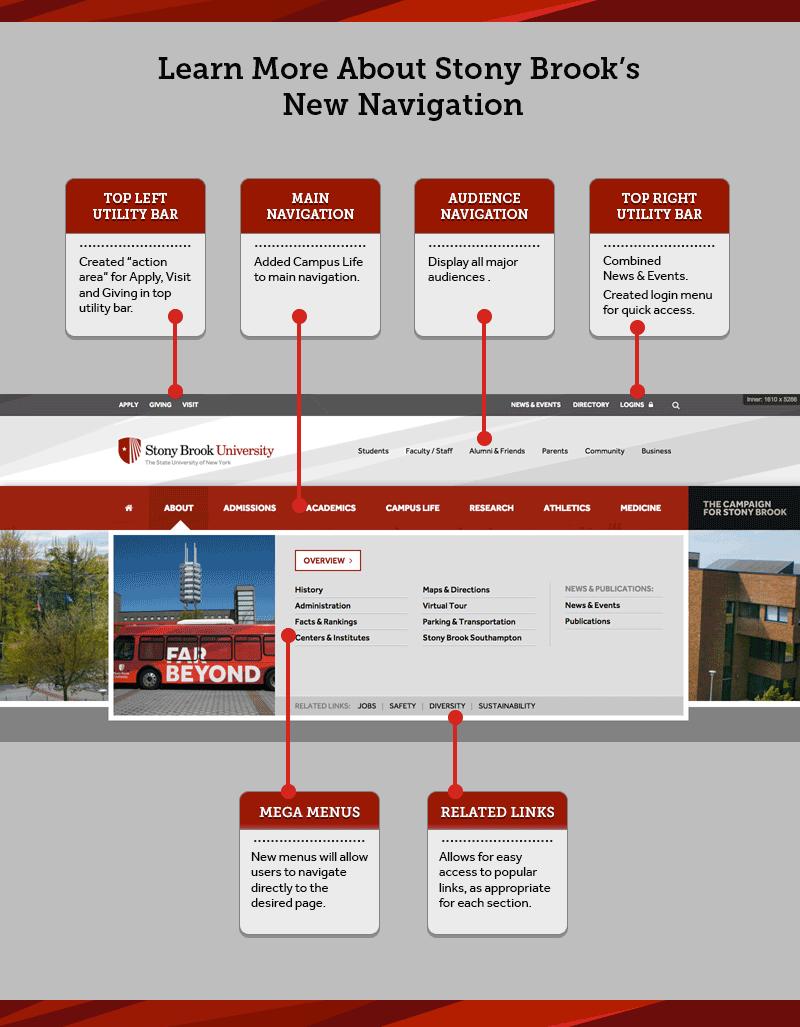 Website guide
